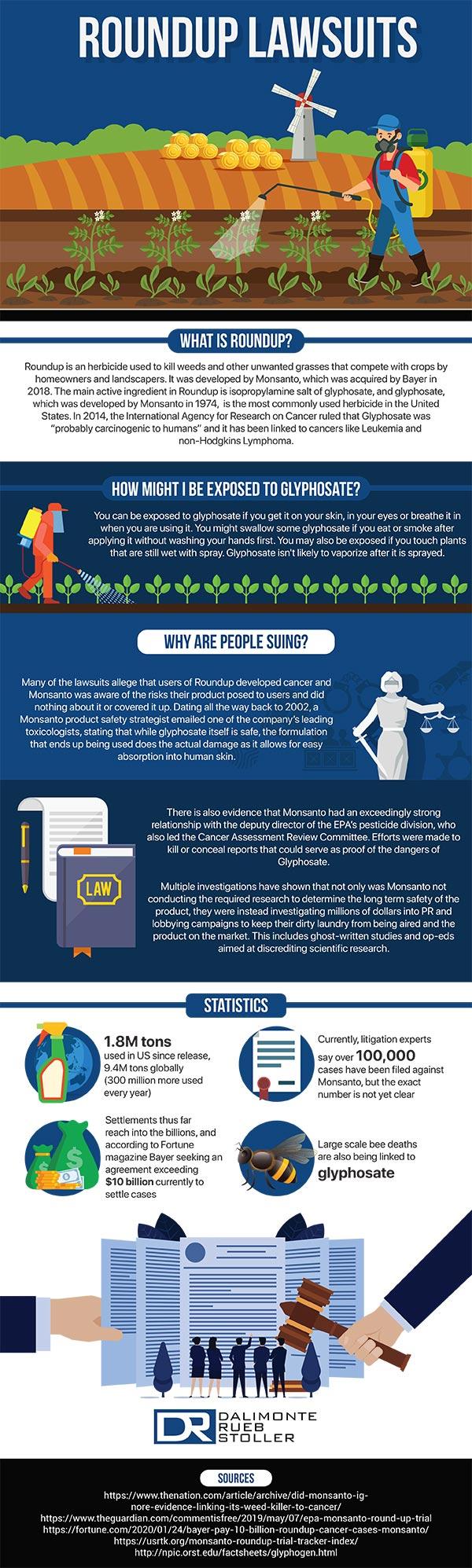 Dalimonte Rueb Stoller LLP - Round Up Infographic