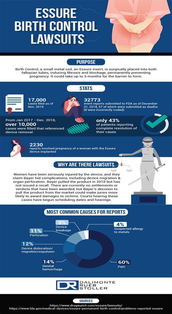 Dalimonte Rueb Stoller Essure - Infographic