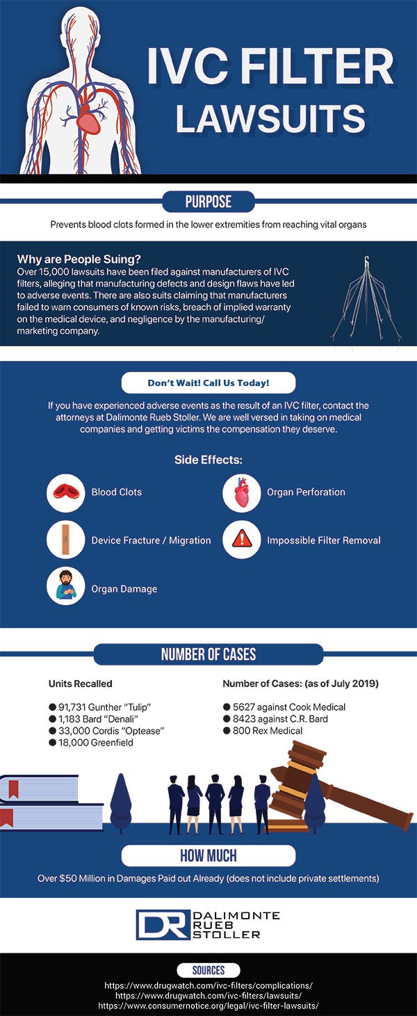 Dalimonte Rueb Stoller IVC Filter Lawsuit - Infographic